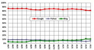 chitika three 500x270 300x162 - Who are Google's search engine competitors? digital-marketing