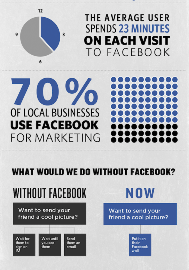 Top Tips for Local Business Outreach using Facebook