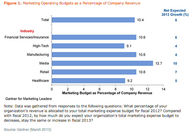 sme marketing budget calculator alloy marketing ltd