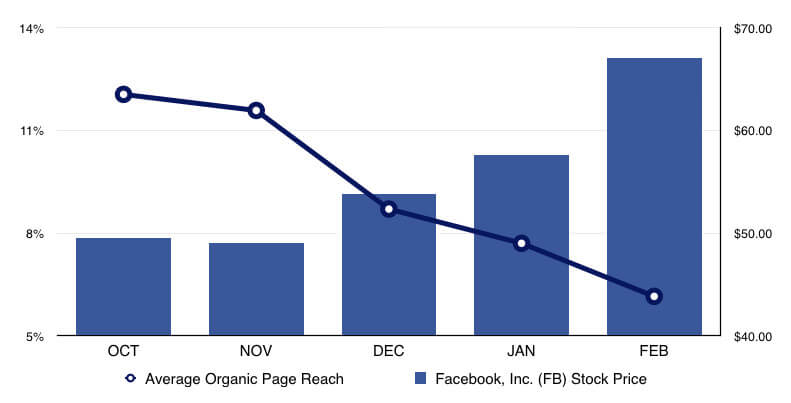 Facebook graph convince and convert  - A General Introduction To Paid Social Posting paid-social-media
