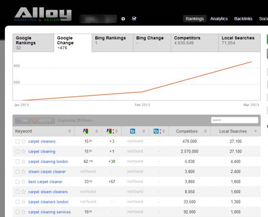 AlloyMarketing rankingstool1 550x445 - Local Rank Tracking Tool & Analytics Dashboard