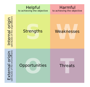 swot analysis image1 - SWOT Analysis Questionnaire